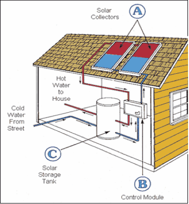 Solar Hot Water - How it works |